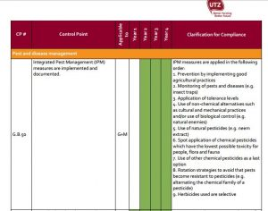 Requirements for farmers on IPM in the UTZ Code of Conduct